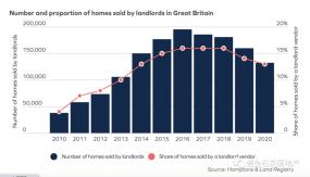 英国房市快讯:1/3的英国人考虑搬家 伦敦房东不爱卖房?
